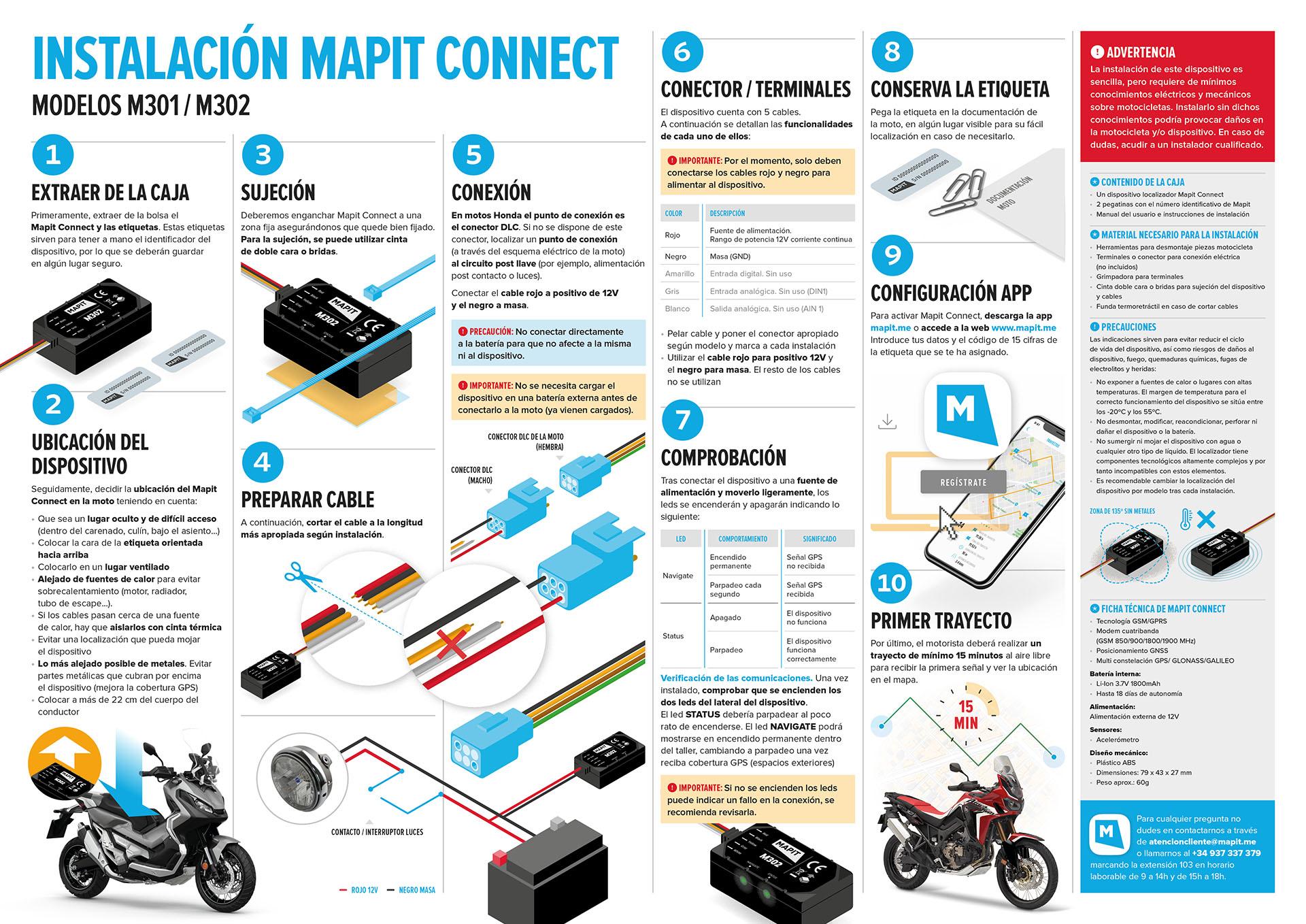 Instrucciones instalación Mapit